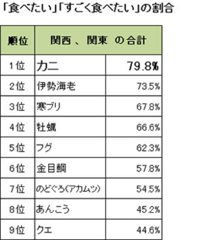 食べたい冬の味覚について(阪急交通社調べ)