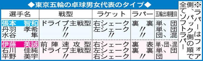 東京五輪の卓球男女代表のタイプ