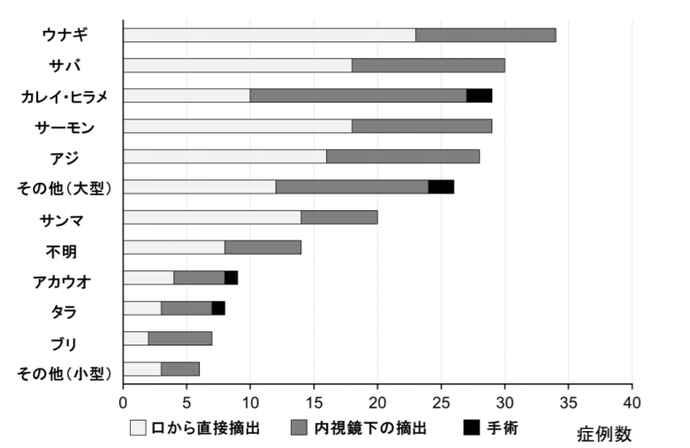 魚種ごとの魚骨異物の摘出方法を見ると、魚骨異物はウナギやサバで多かったが、カレイやヒラメは内視鏡下摘出術や手術を要する割合が他の魚と比較し高かった